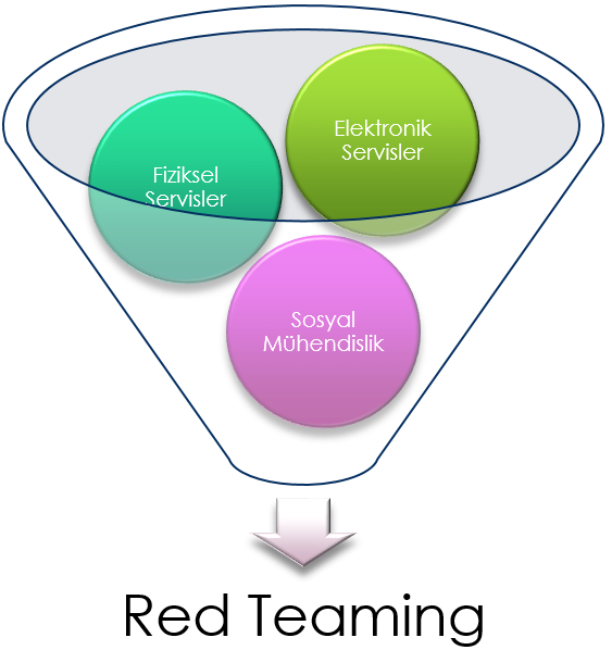 Red Teaming Servisleri