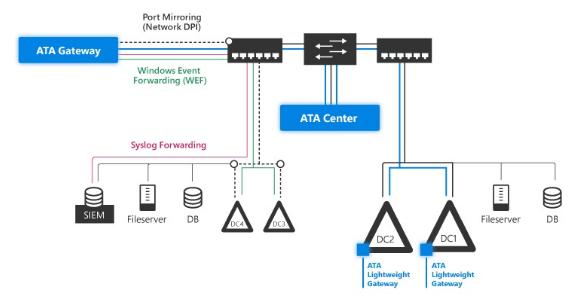Microsoft ATA Nedir?