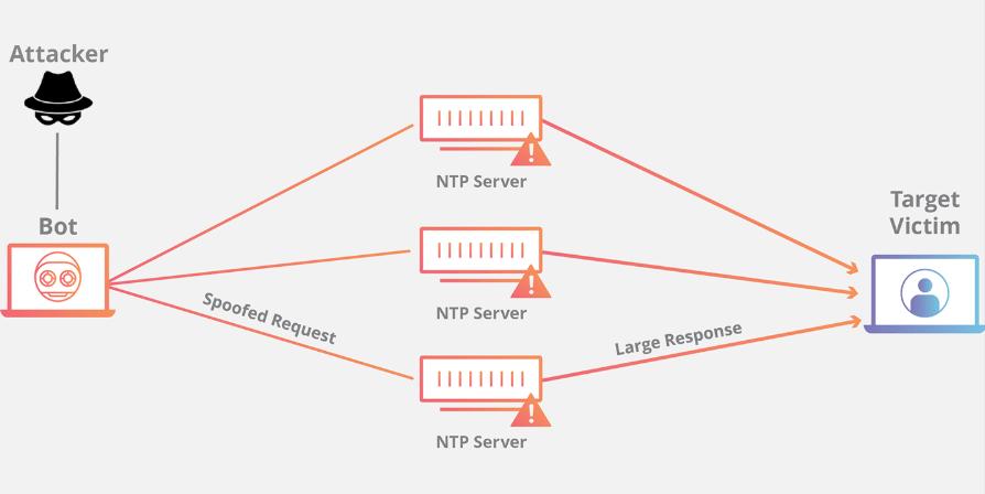 NTP Amplification Attack Nedir?