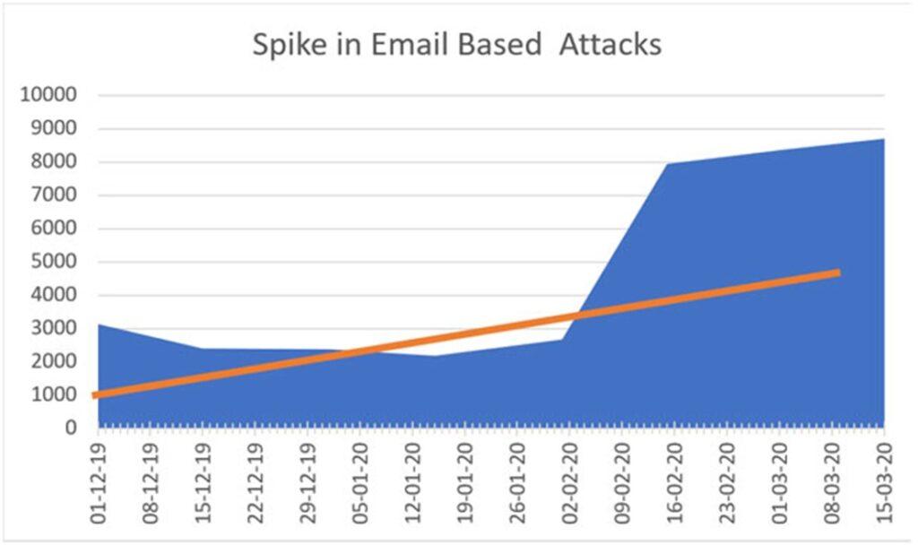 Mail tabanlı Oltalama saldırılarının grafiği