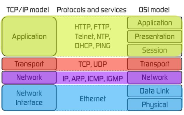 OSI ve TCP/IP Modelleri ve Farklılıkları