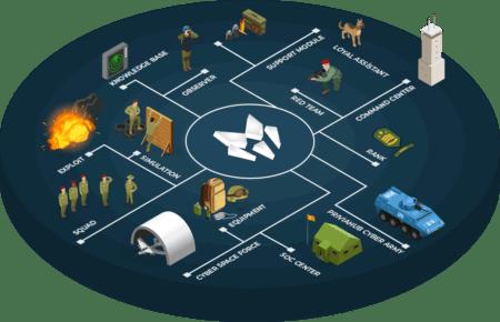 Siber Güvenlik Eğitim, Simülasyon ve Tatbikat Platformu